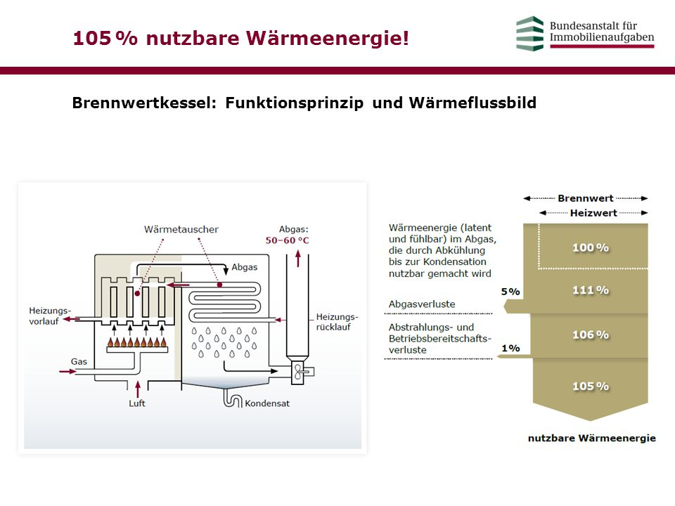 105 % nutzbare Wärmeenergie!