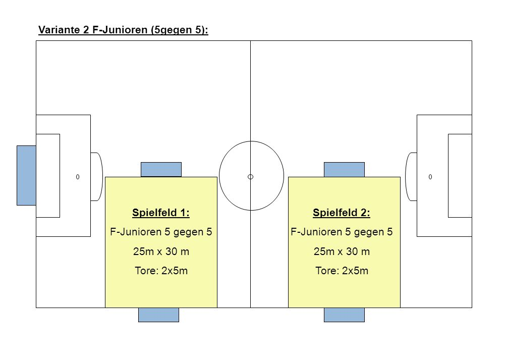 Variante 2 F-Junioren (5gegen 5):
