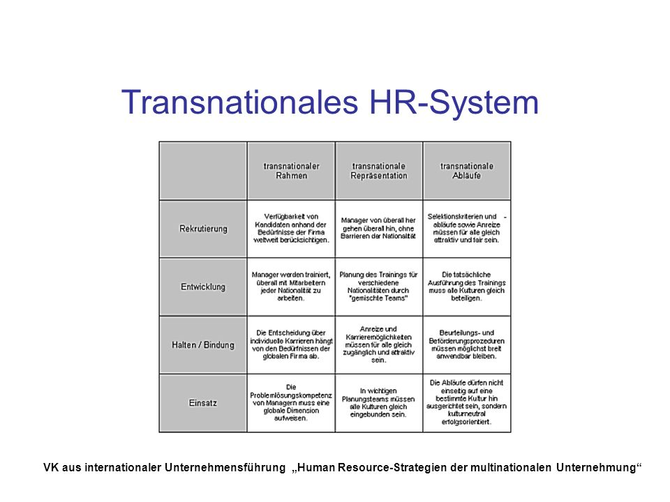 Transnationales HR-System