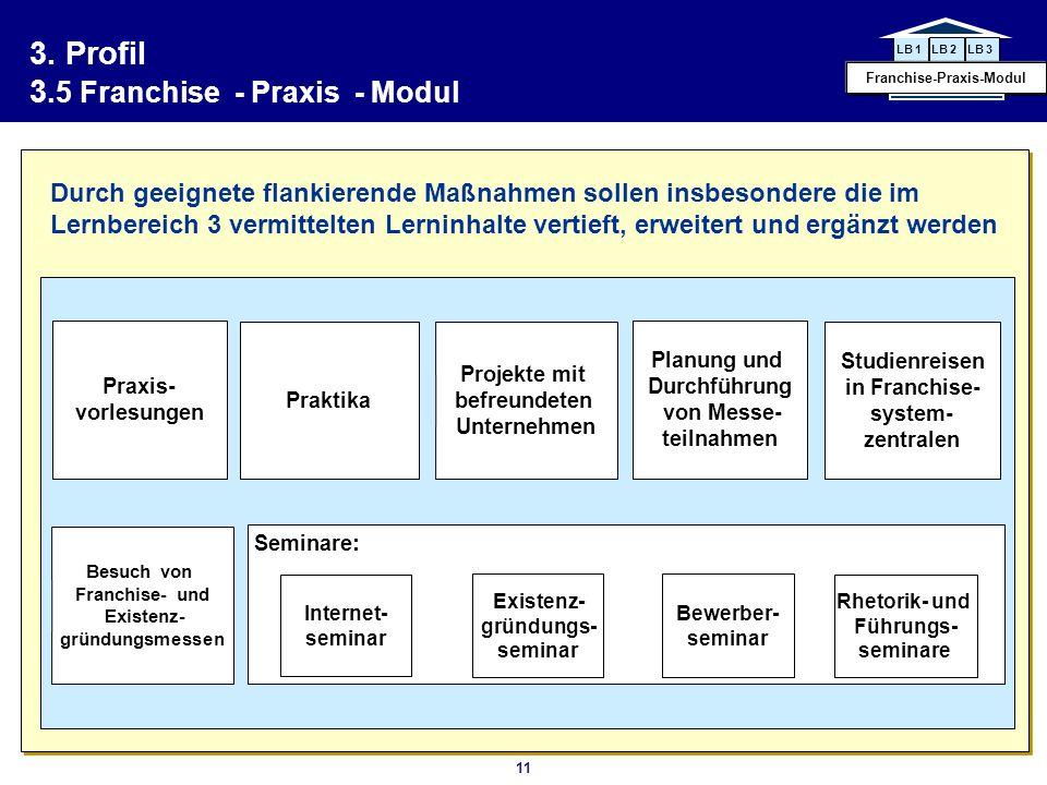 3. Profil 3.5 Franchise - Praxis - Modul