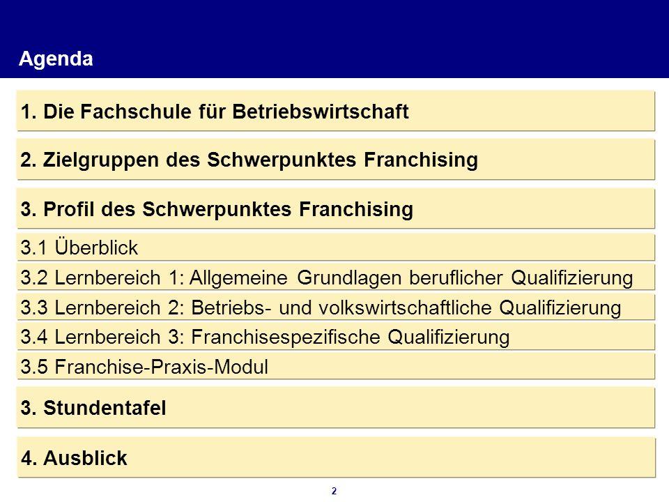Agenda 1. Die Fachschule für Betriebswirtschaft. 2. Zielgruppen des Schwerpunktes Franchising. 3. Profil des Schwerpunktes Franchising.
