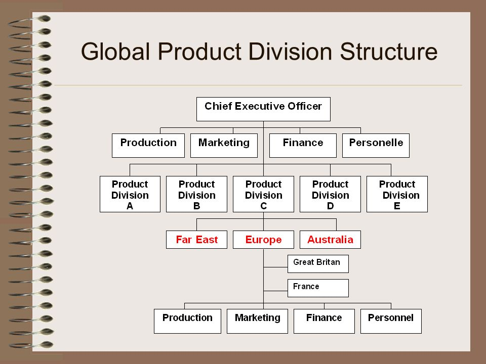 Global Product Division Structure
