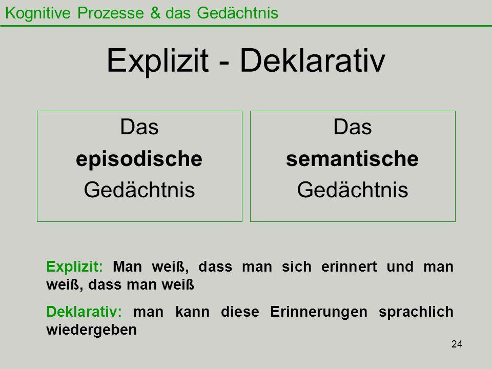 Explizit - Deklarativ Das episodische Gedächtnis Das semantische