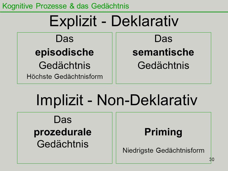 Implizit - Non-Deklarativ