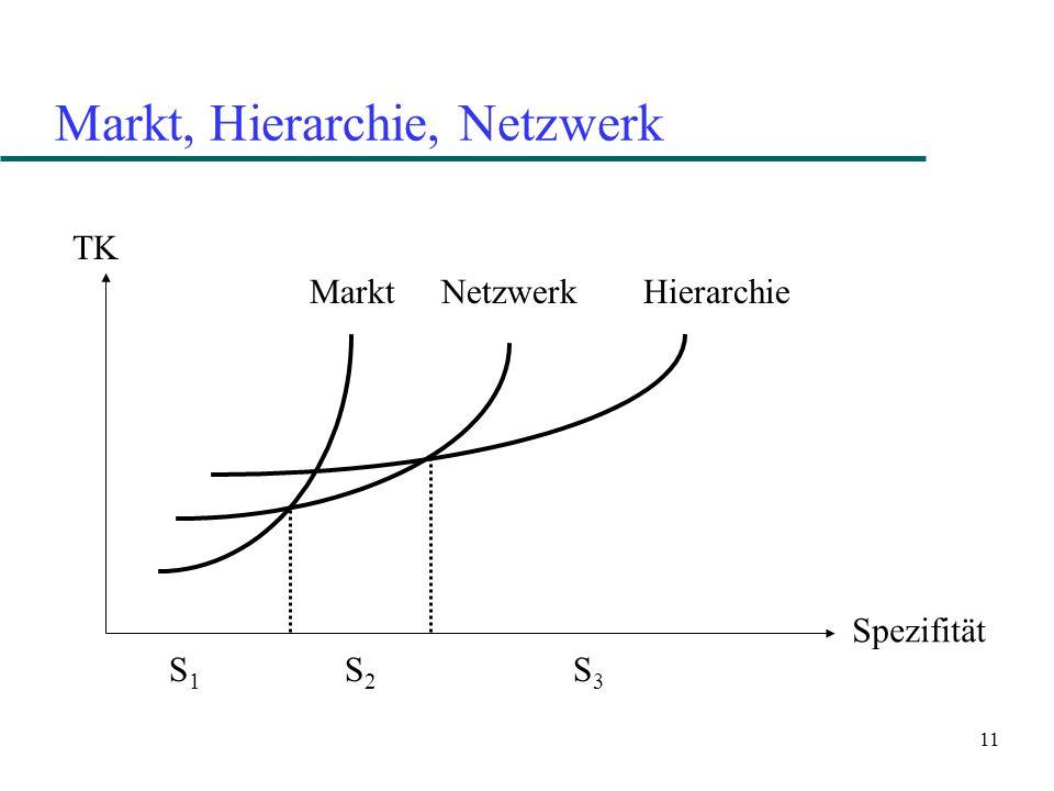 Markt, Hierarchie, Netzwerk