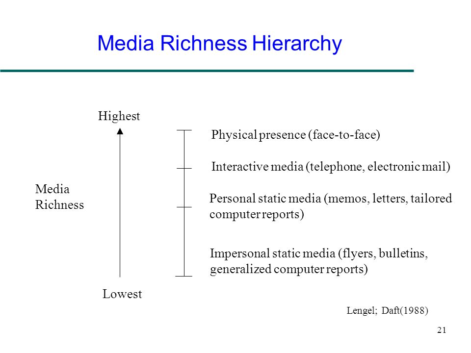 Media Richness Hierarchy