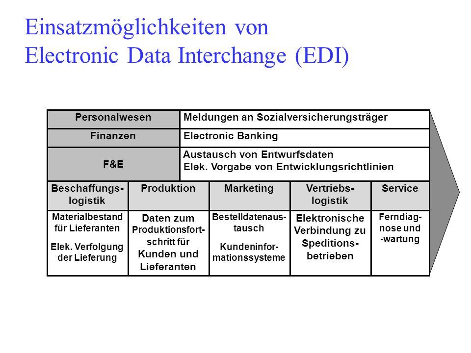 Einsatzmöglichkeiten von Electronic Data Interchange (EDI)