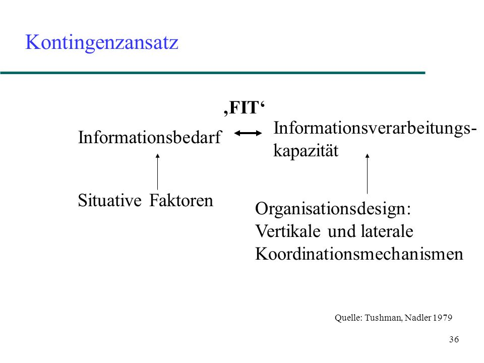 Kontingenzansatz Informationsbedarf 'FIT' Informationsverarbeitungs-