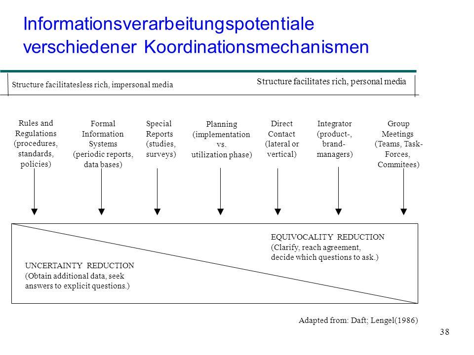 Informationsverarbeitungspotentiale verschiedener Koordinationsmechanismen