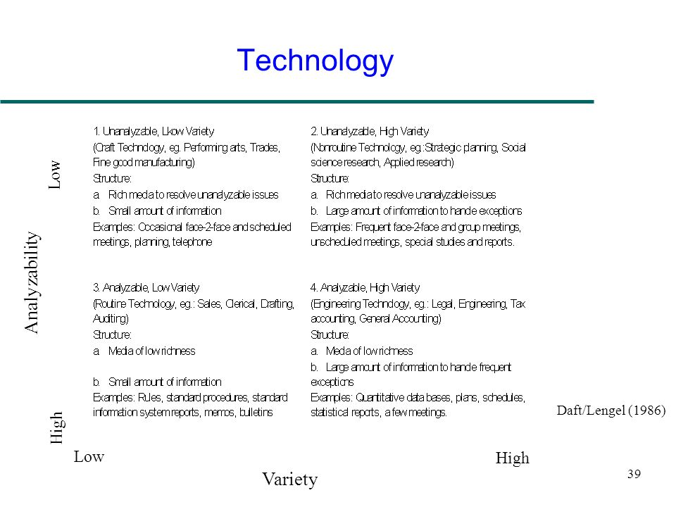 Technology Analyzability Variety Low High Low High Daft/Lengel (1986)