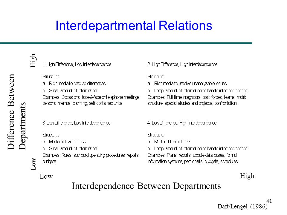 Interdepartmental Relations