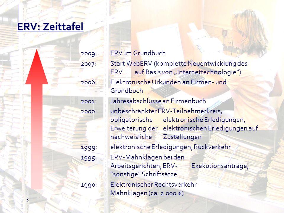 ERV: Zeittafel 2009: ERV im Grundbuch