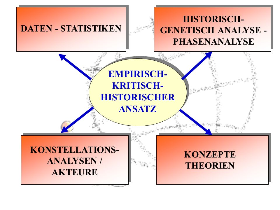 EMPIRISCH- KRITISCH- HISTORISCHER ANSATZ