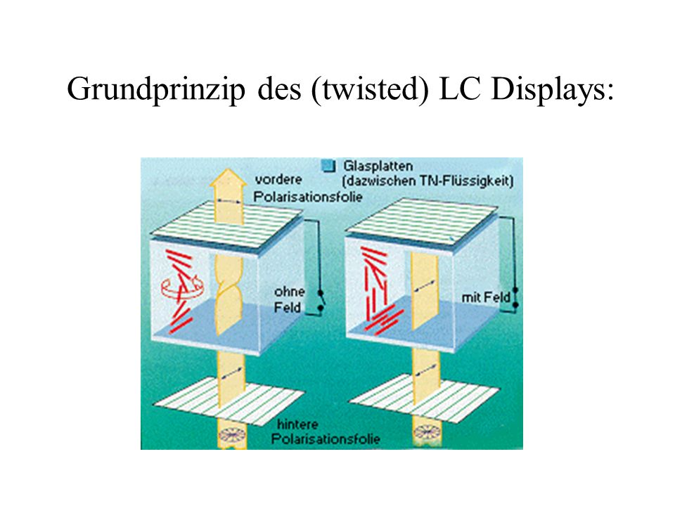 Grundprinzip des (twisted) LC Displays: