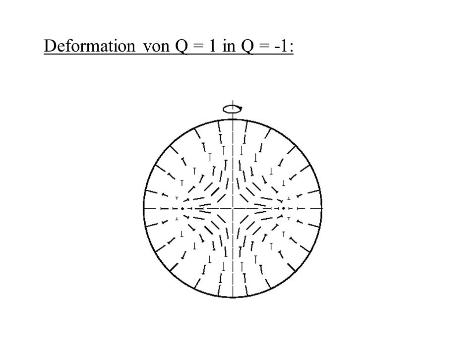 Deformation von Q = 1 in Q = -1: