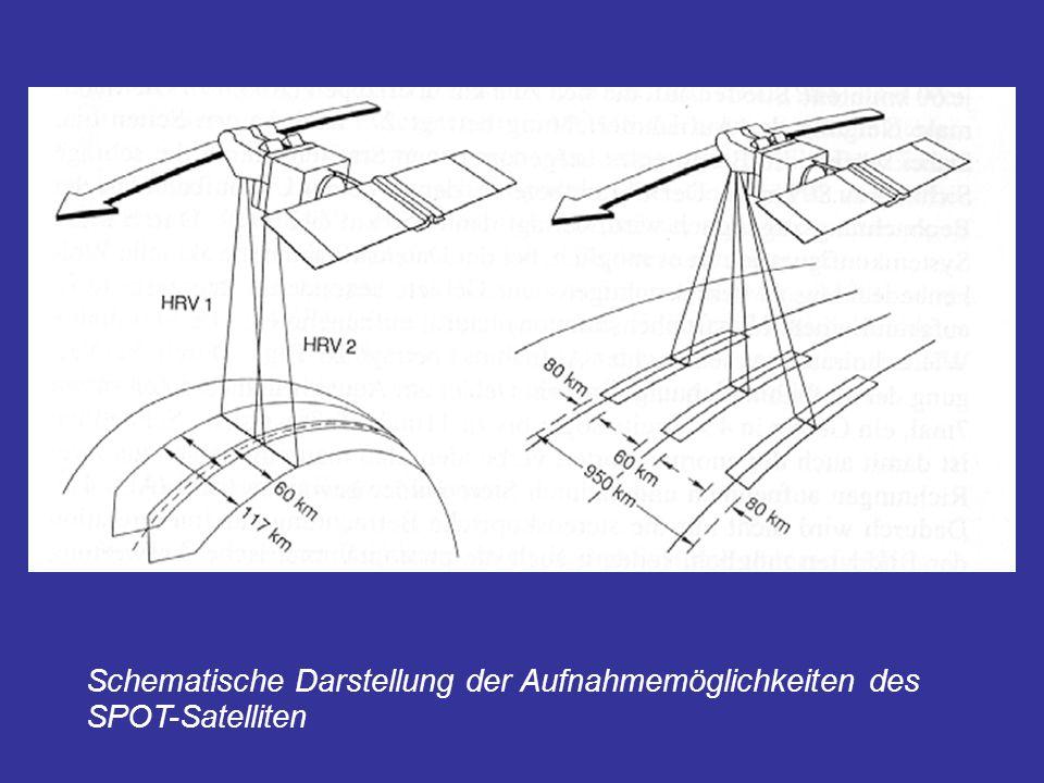 Schematische Darstellung der Aufnahmemöglichkeiten des SPOT-Satelliten