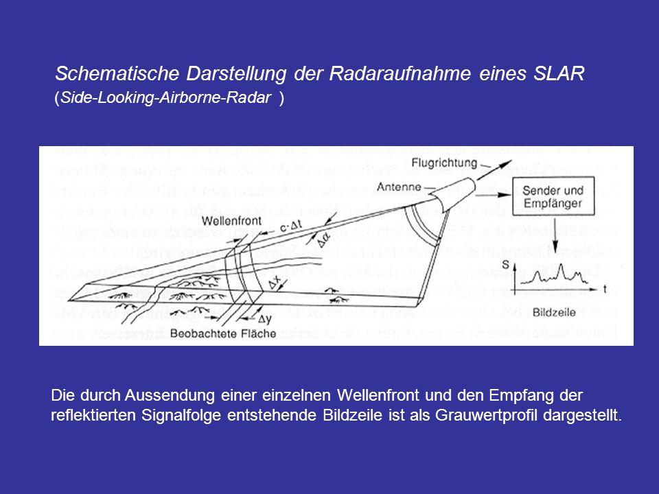 Schematische Darstellung der Radaraufnahme eines SLAR
