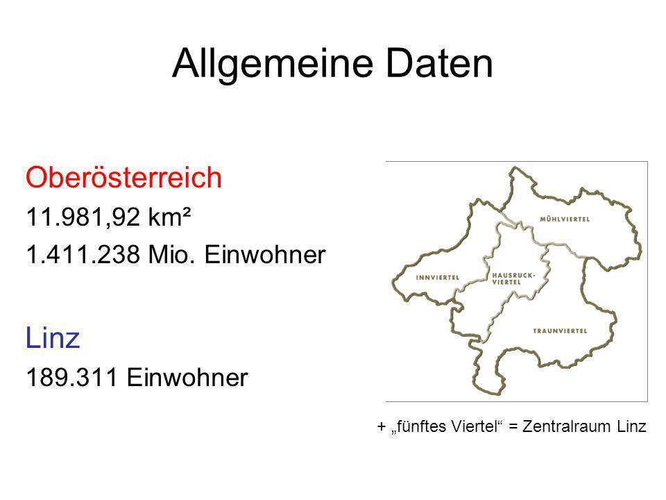 Allgemeine Daten Oberösterreich Linz 11.981,92 km²