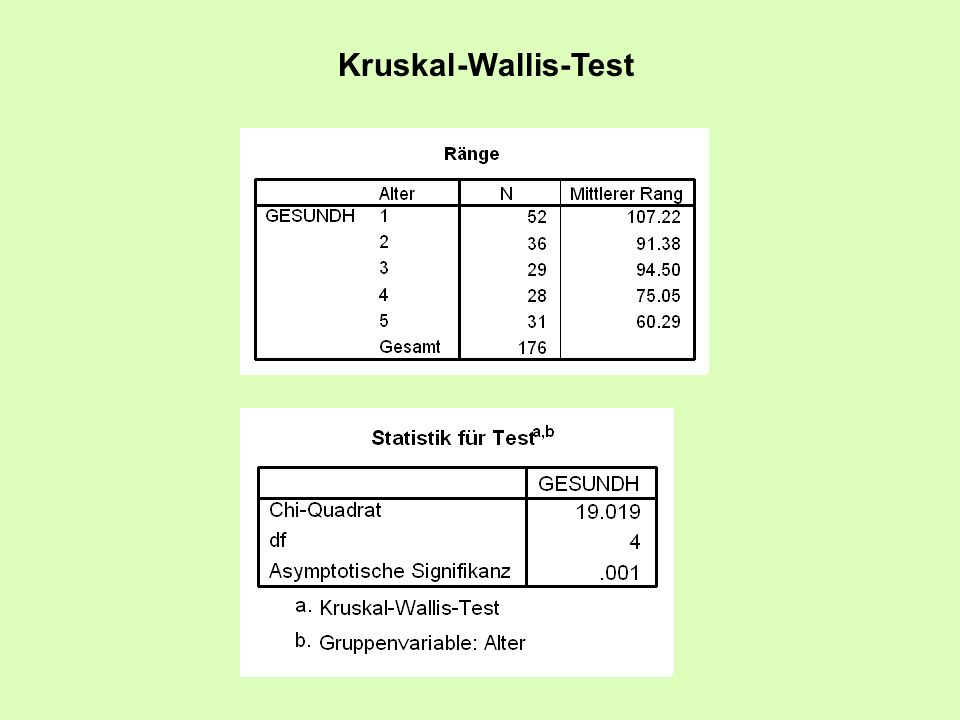 Kruskal-Wallis-Test