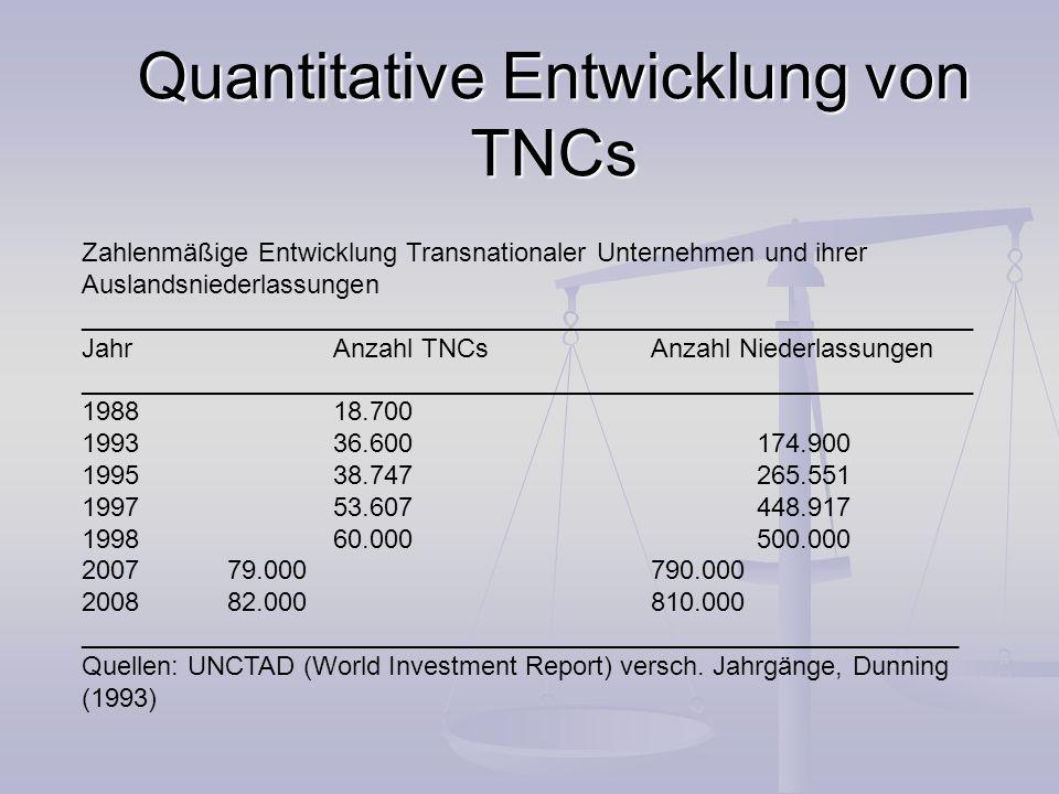 Quantitative Entwicklung von TNCs