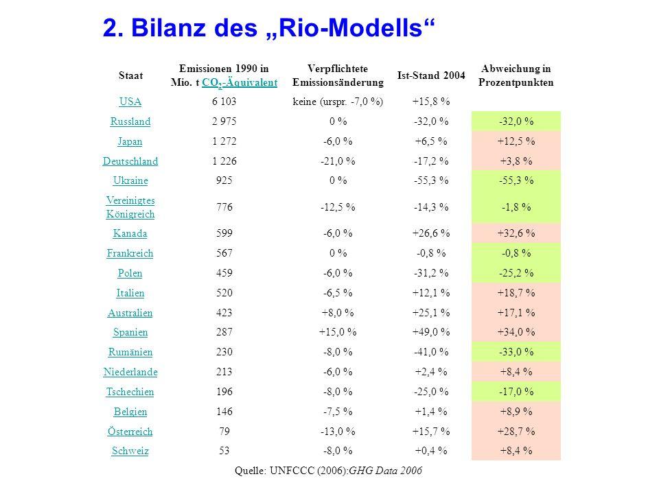 "2. Bilanz des ""Rio-Modells"