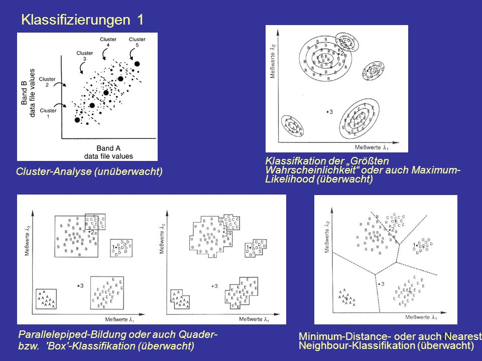"""Klassifizierungen 1 Klassifkation der """"Größten Wahrscheinlichkeit oder auch Maximum-Likelihood (überwacht)"""