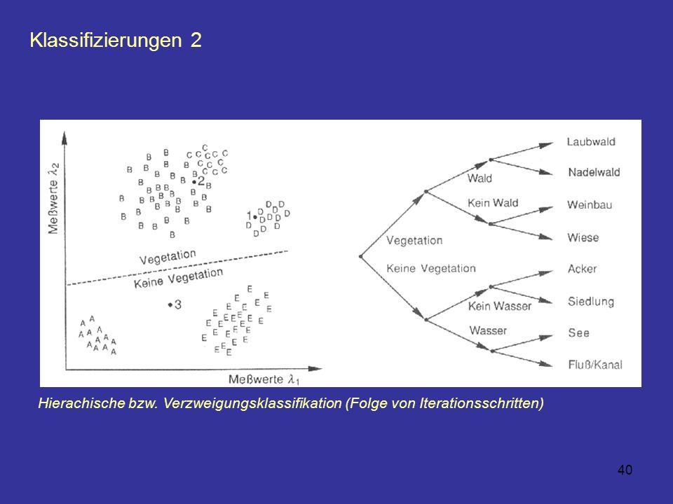 Klassifizierungen 2 Hierachische bzw. Verzweigungsklassifikation (Folge von Iterationsschritten)