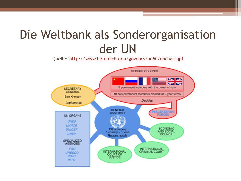 Die Weltbank als Sonderorganisation der UN Quelle: http://www. lib
