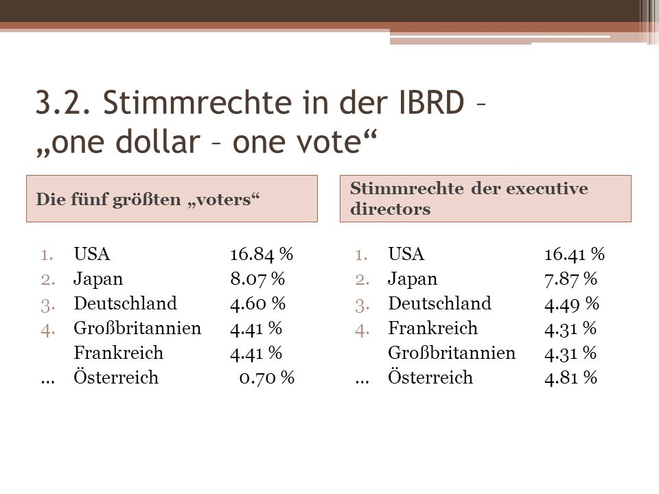 "3.2. Stimmrechte in der IBRD – ""one dollar – one vote"