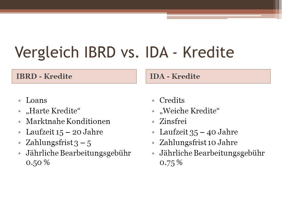 Vergleich IBRD vs. IDA - Kredite