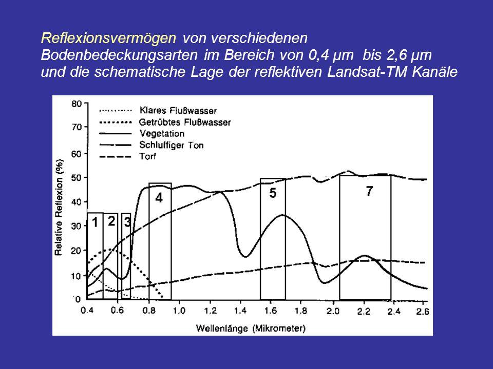 Reflexionsvermögen von verschiedenen Bodenbedeckungsarten im Bereich von 0,4 µm bis 2,6 µm