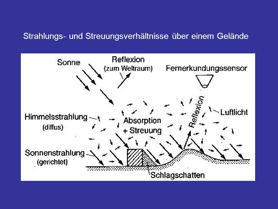 Strahlungs- und Streuungsverhältnisse über einem Gelände