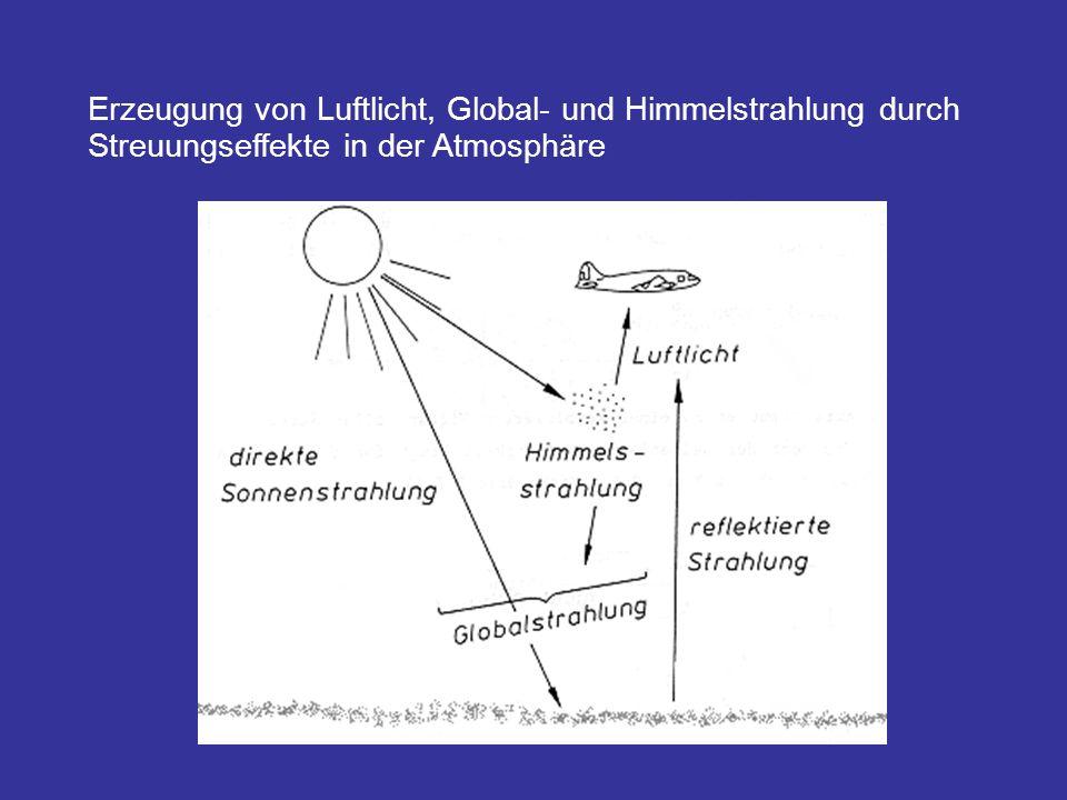 Erzeugung von Luftlicht, Global- und Himmelstrahlung durch Streuungseffekte in der Atmosphäre