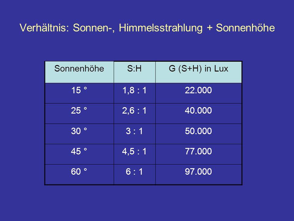 Verhältnis: Sonnen-, Himmelsstrahlung + Sonnenhöhe