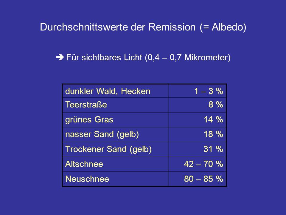 Durchschnittswerte der Remission (= Albedo)