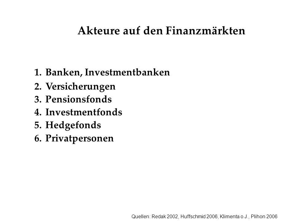 Akteure auf den Finanzmärkten