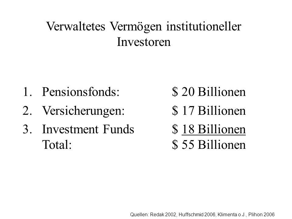 Verwaltetes Vermögen institutioneller Investoren