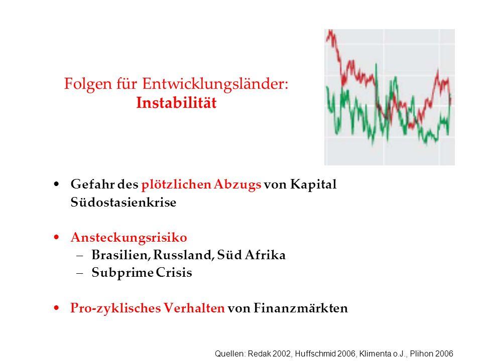 Folgen für Entwicklungsländer: Instabilität