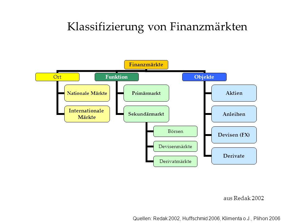 Klassifizierung von Finanzmärkten