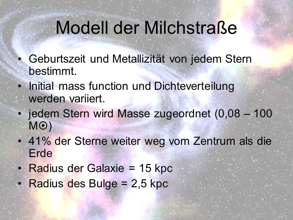 Modell der Milchstraße