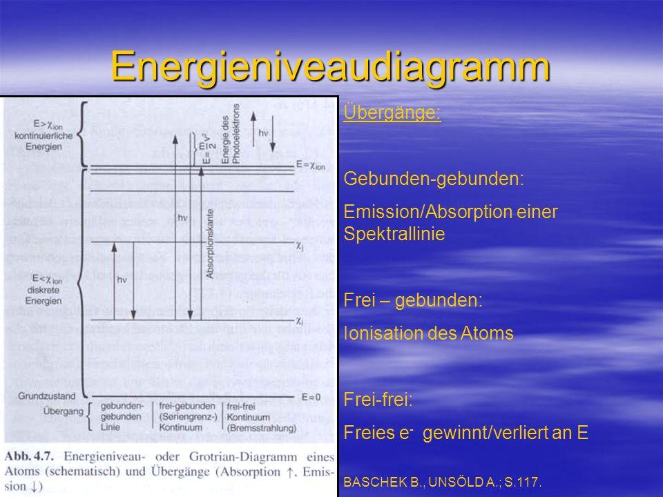 Energieniveaudiagramm