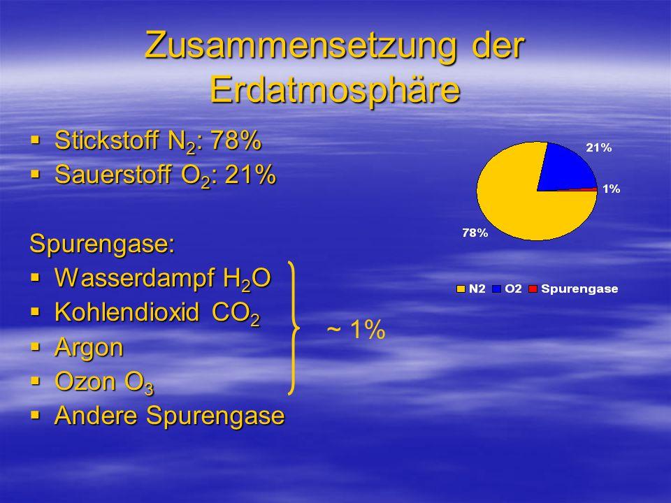 Zusammensetzung der Erdatmosphäre