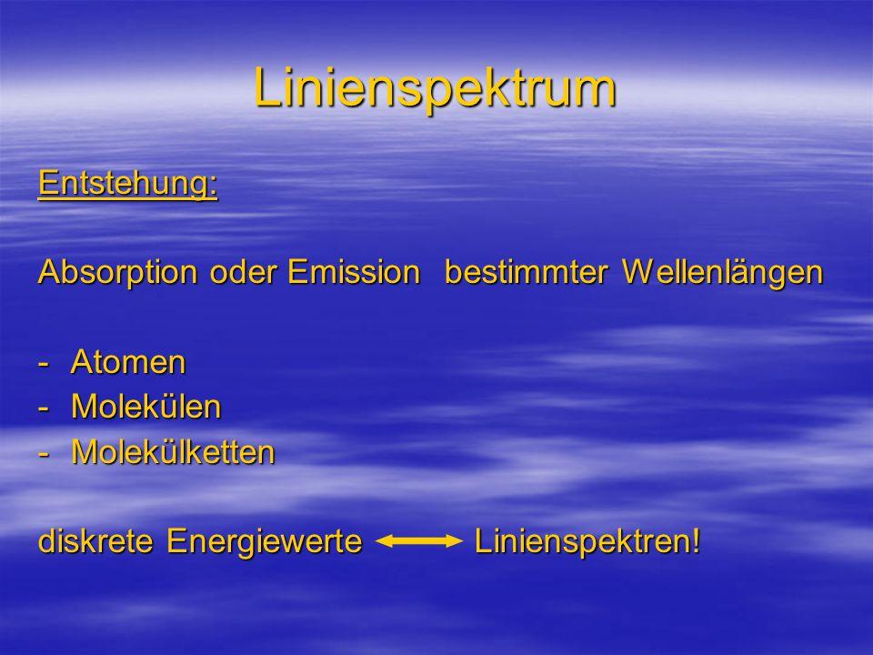Linienspektrum Entstehung: