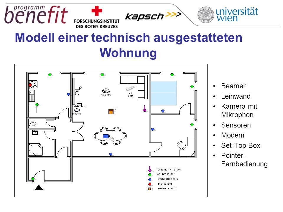 Modell einer technisch ausgestatteten Wohnung