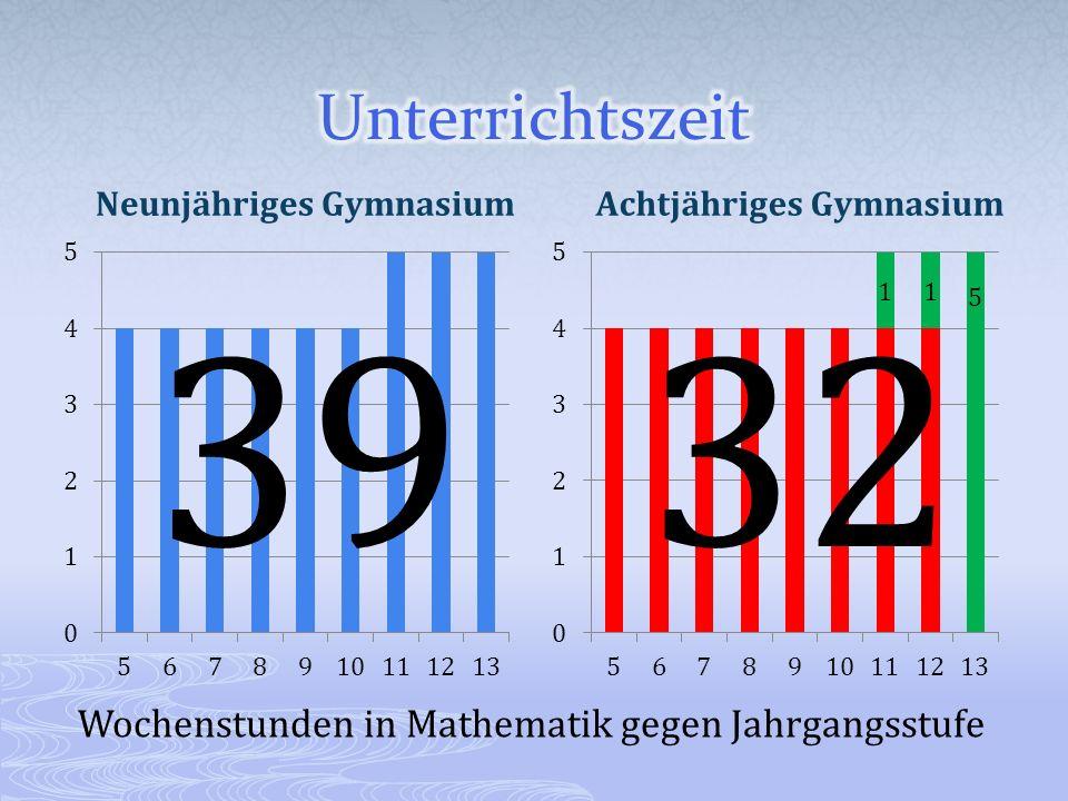 39 32 Unterrichtszeit Wochenstunden in Mathematik gegen Jahrgangsstufe