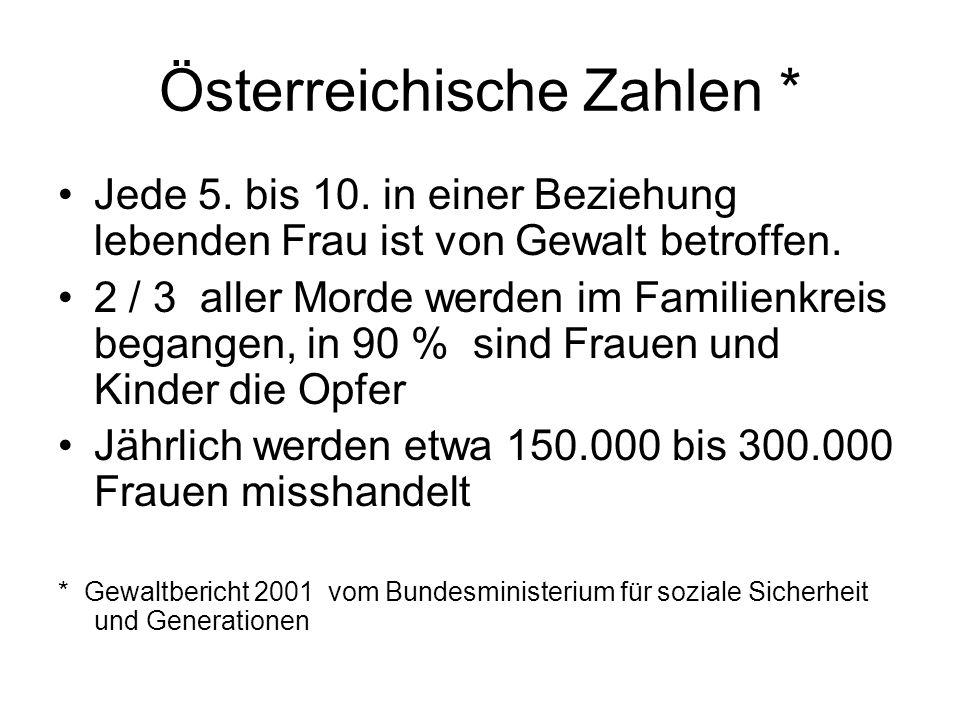 Österreichische Zahlen *