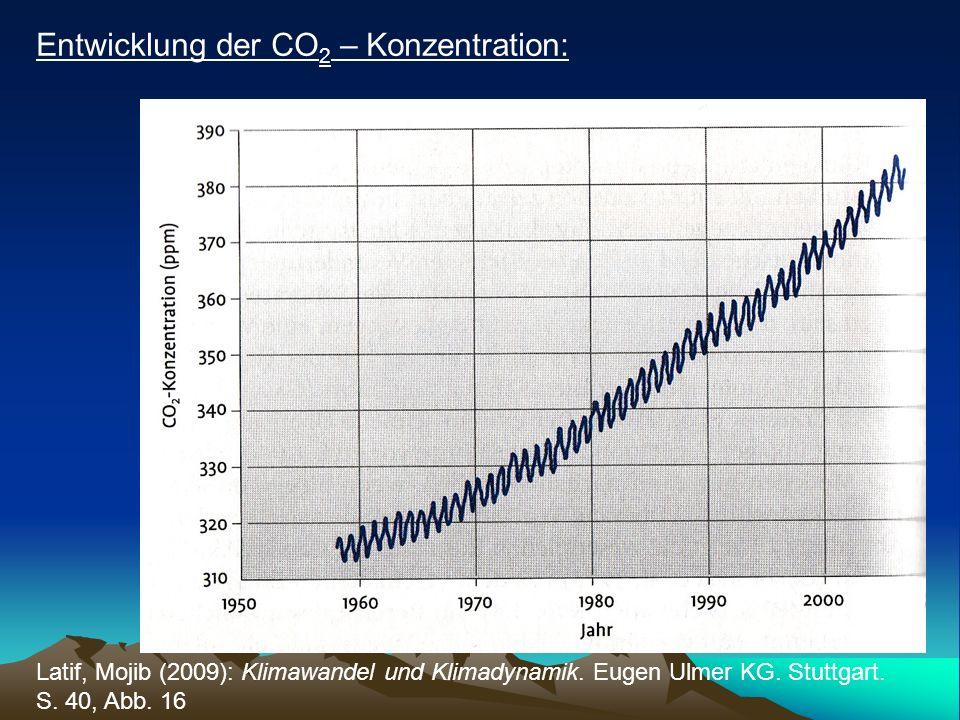 Entwicklung der CO2 – Konzentration: