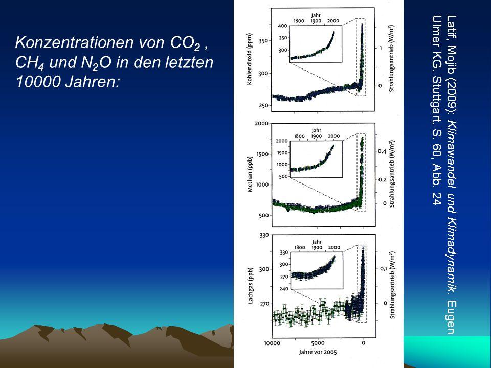 Konzentrationen von CO2 , CH4 und N2O in den letzten 10000 Jahren: