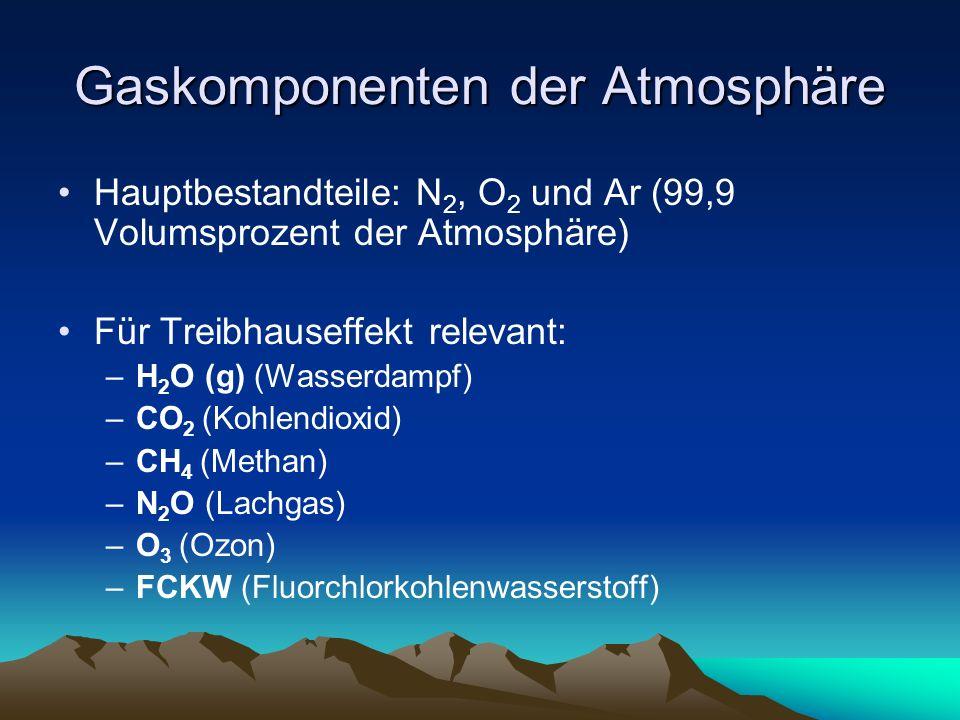 Gaskomponenten der Atmosphäre