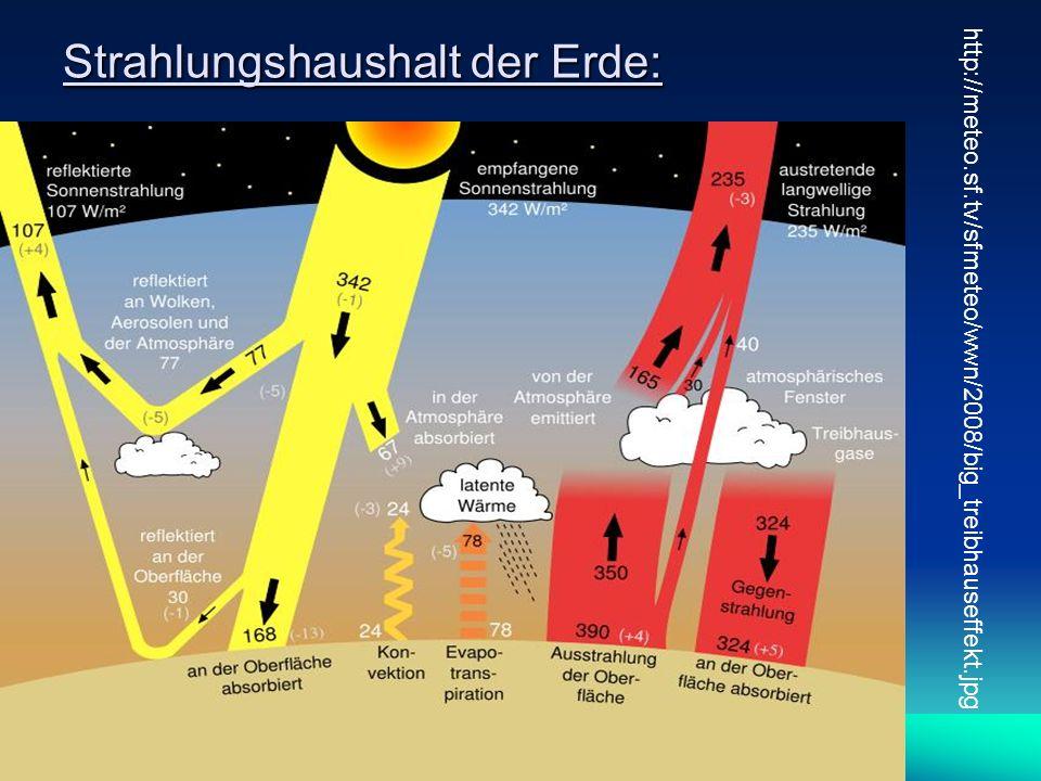 Strahlungshaushalt der Erde: